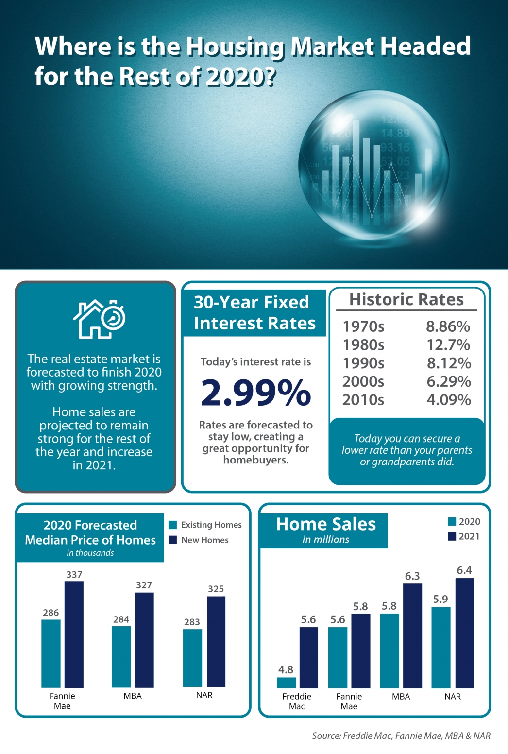 Where Is the Housing Market Headed in 2020? [INFOGRAPHIC]   MyKCM